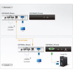 ATEN Proxime CE700A KVM Console/Extender - 1 Computer(s) - 1 Local User(s) - 1 Remote User(s) - 492.13 ft Range - WUXGA -
