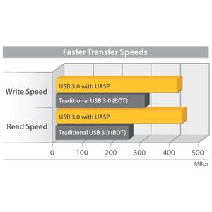 "StarTech.com Externes 2,5"" SATA III SSD USB 3.0 Festplattengehäuse mit UASP Unterstützung - 1 x HDD unterstützt - 1 x SSD"